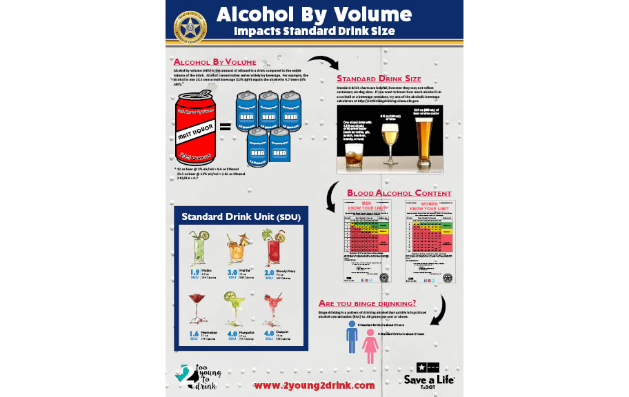 Military Themed - Alcohol By Volume Poster